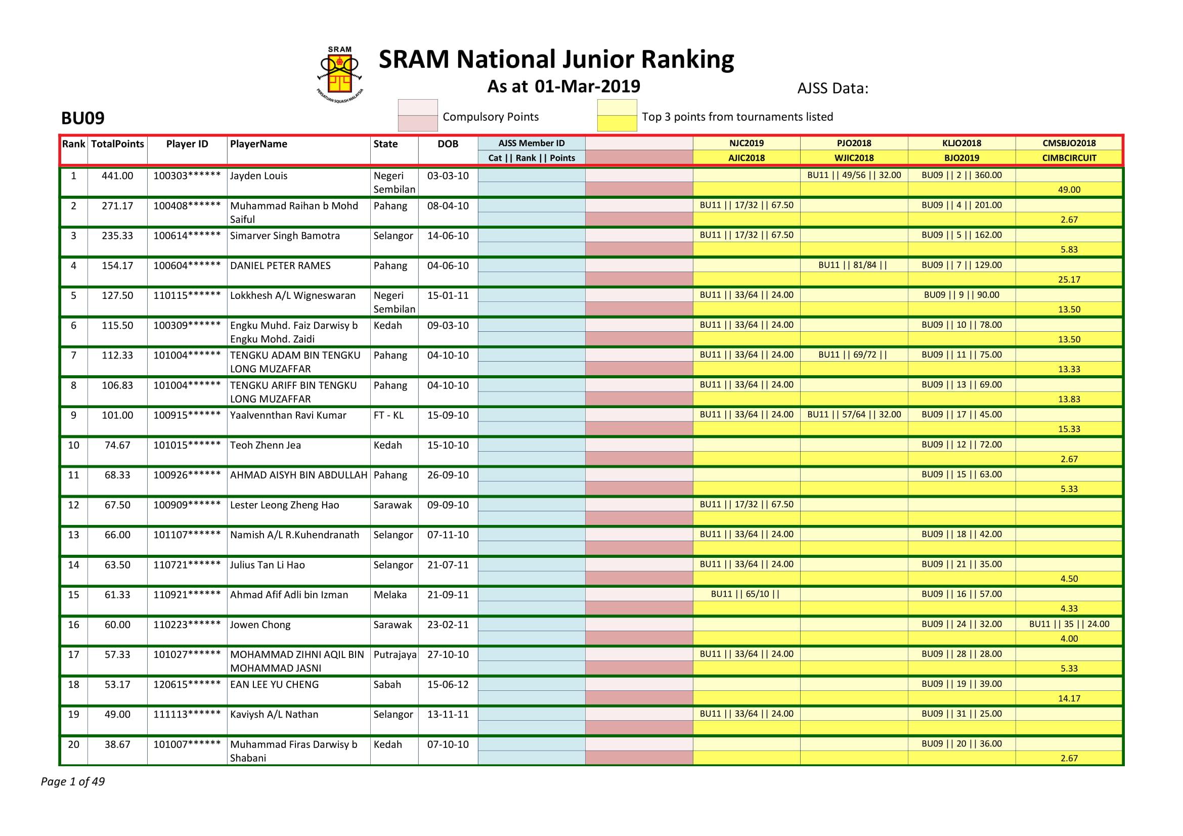 2019-0301 SRAM Ranking as at 1-Mar-2019 (2)-01